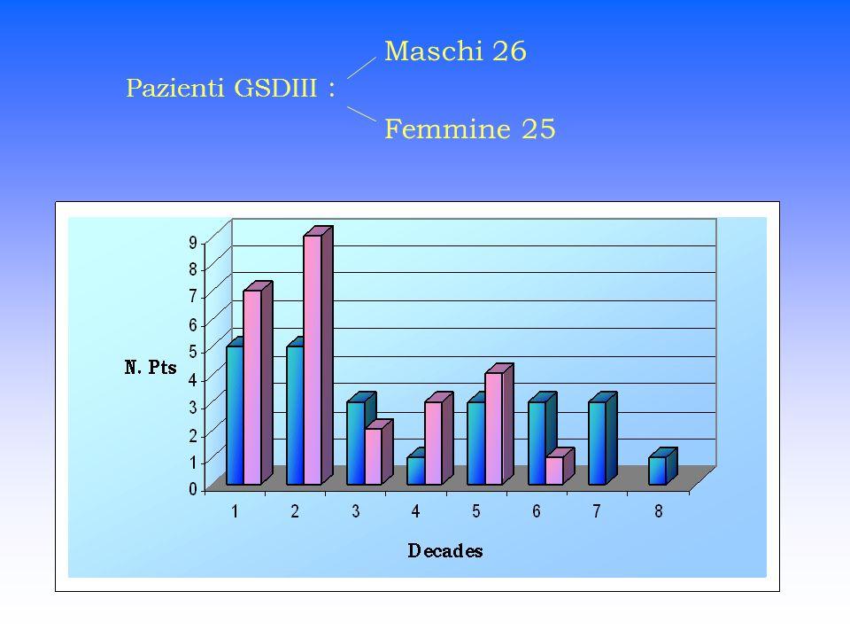 Maschi 26 Pazienti GSDIII : Femmine 25