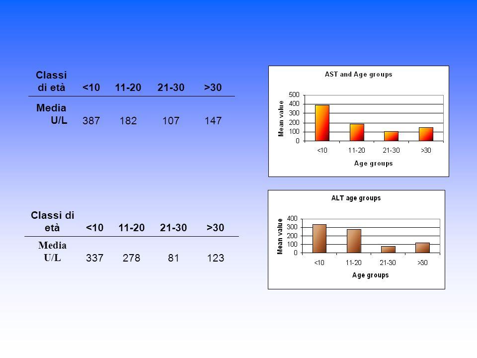 147 107. 182. 387. Media U/L. >30. 21-30. 11-20. <10. Classi di età. 123. 81. 278. 337.