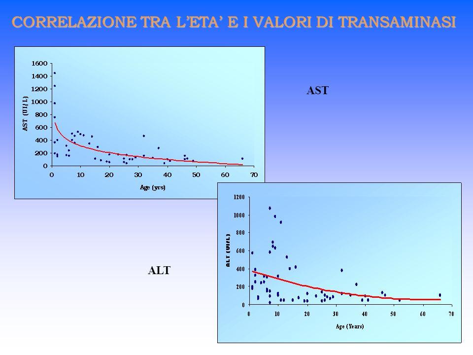 CORRELAZIONE TRA L'ETA' E I VALORI DI TRANSAMINASI