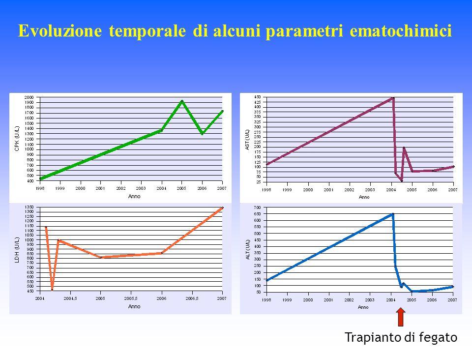 Evoluzione temporale di alcuni parametri ematochimici