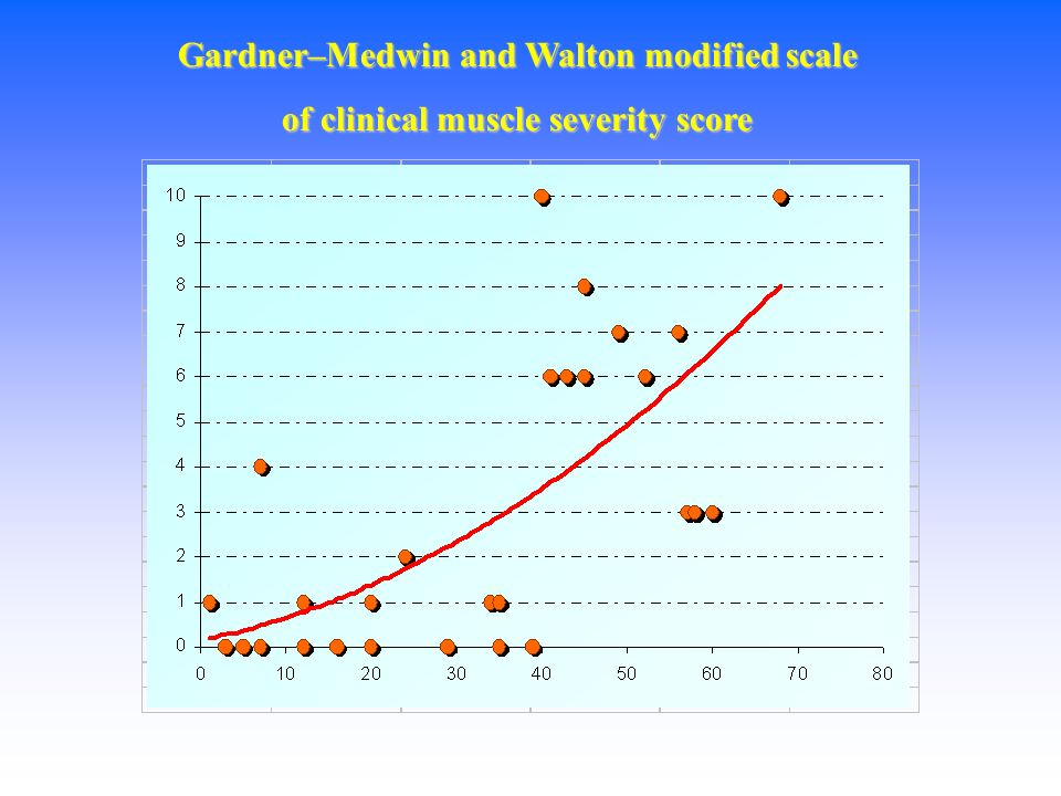 Gardner–Medwin and Walton modified scale