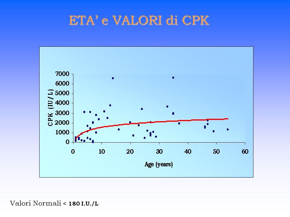 ETA' e VALORI di CPK Valori Normali < 180 I.U./L