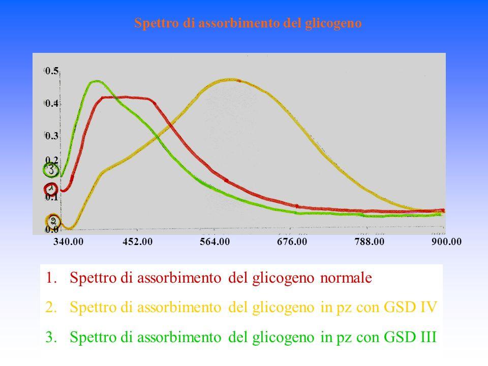 Spettro di assorbimento del glicogeno