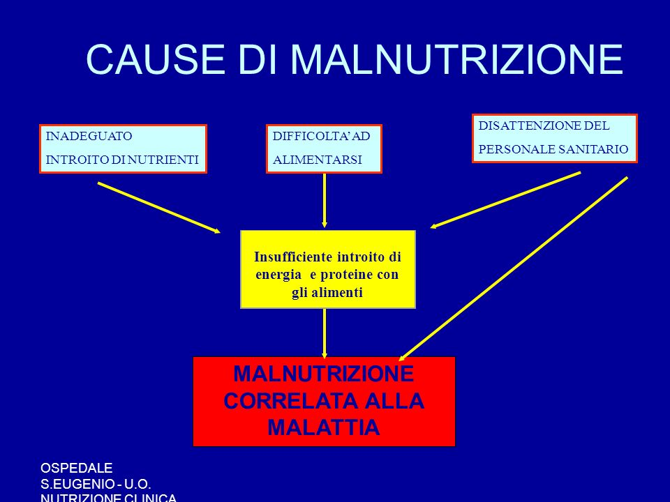 CAUSE DI MALNUTRIZIONE
