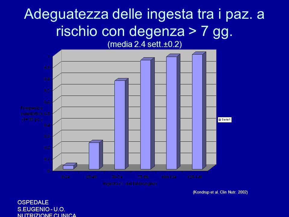 Adeguatezza delle ingesta tra i paz. a rischio con degenza > 7 gg