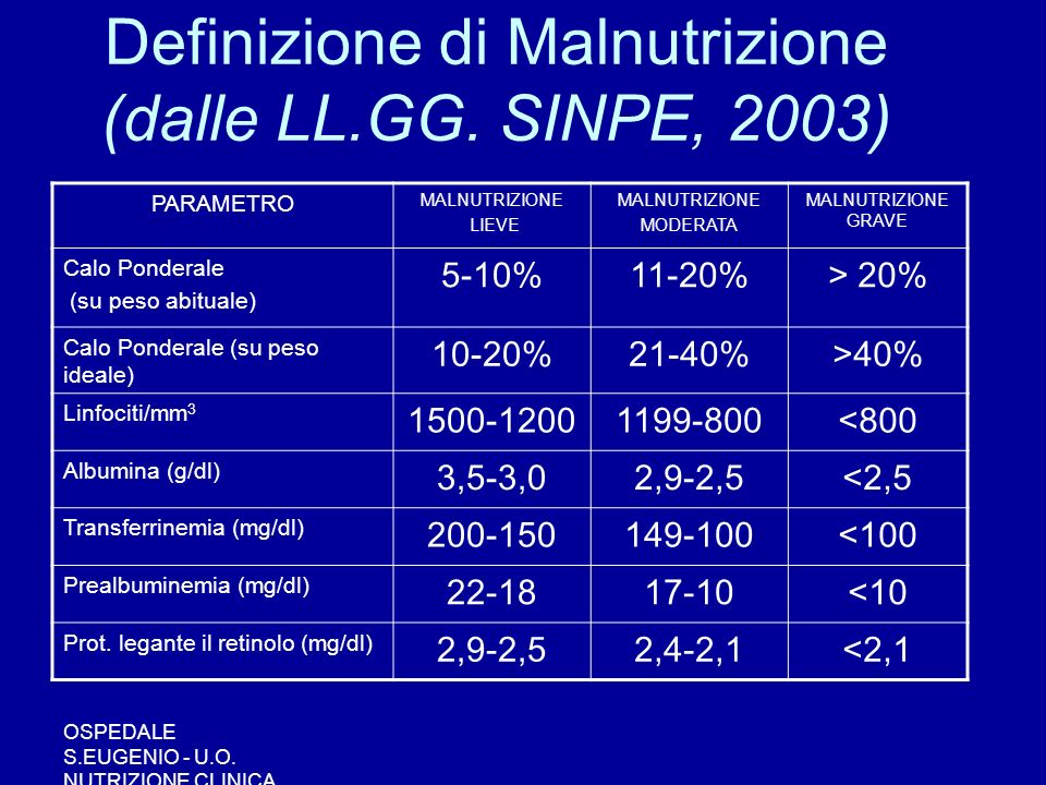 Definizione di Malnutrizione (dalle LL.GG. SINPE, 2003)