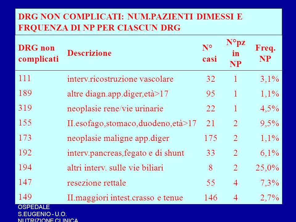interv.ricostruzione vascolare 32 1 3,1% 189