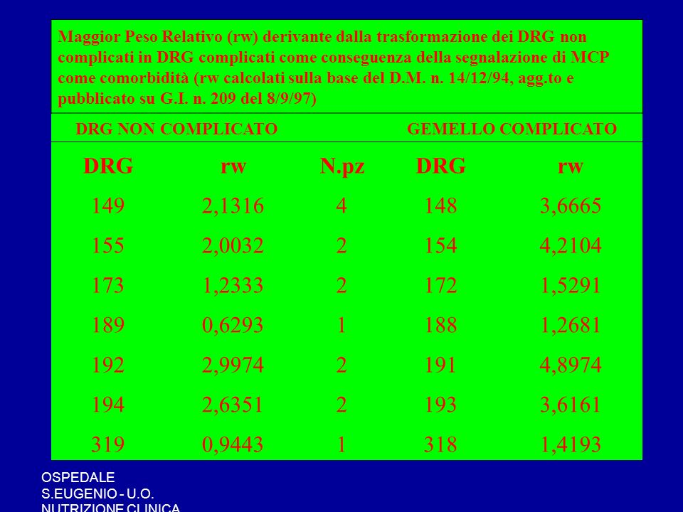 Maggior Peso Relativo (rw) derivante dalla trasformazione dei DRG non complicati in DRG complicati come conseguenza della segnalazione di MCP come comorbidità (rw calcolati sulla base del D.M. n. 14/12/94, agg.to e pubblicato su G.I. n. 209 del 8/9/97)