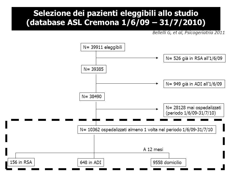 Selezione dei pazienti eleggibili allo studio (database ASL Cremona 1/6/09 – 31/7/2010)