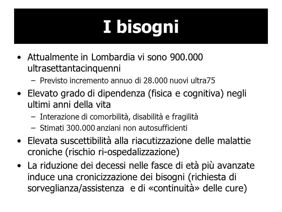 I bisogniAttualmente in Lombardia vi sono 900.000 ultrasettantacinquenni. Previsto incremento annuo di 28.000 nuovi ultra75.