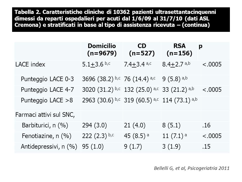 Domicilio (n=9679) CD (n=527) RSA (n=156)