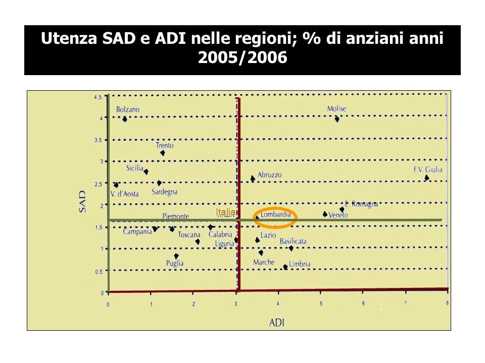 Utenza SAD e ADI nelle regioni; % di anziani anni 2005/2006