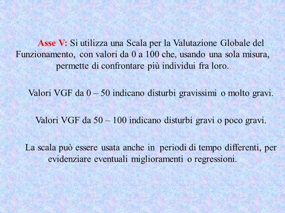 Valori VGF da 0 – 50 indicano disturbi gravissimi o molto gravi.