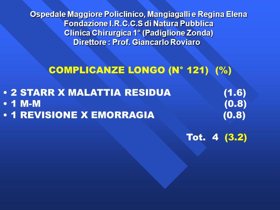 COMPLICANZE LONGO (N° 121) (%)