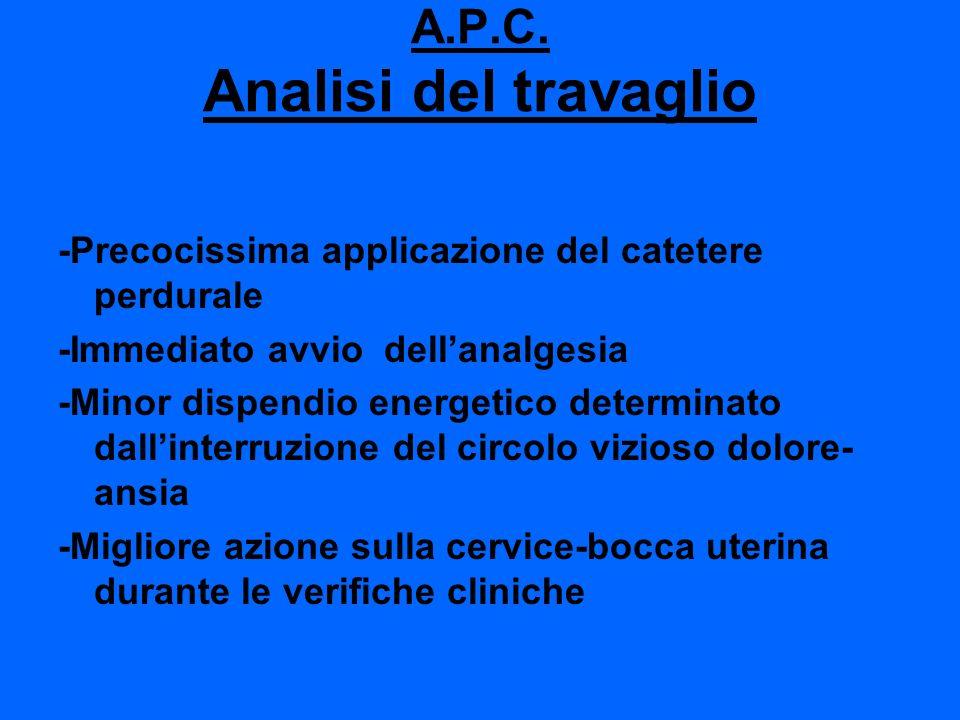 A.P.C. Analisi del travaglio
