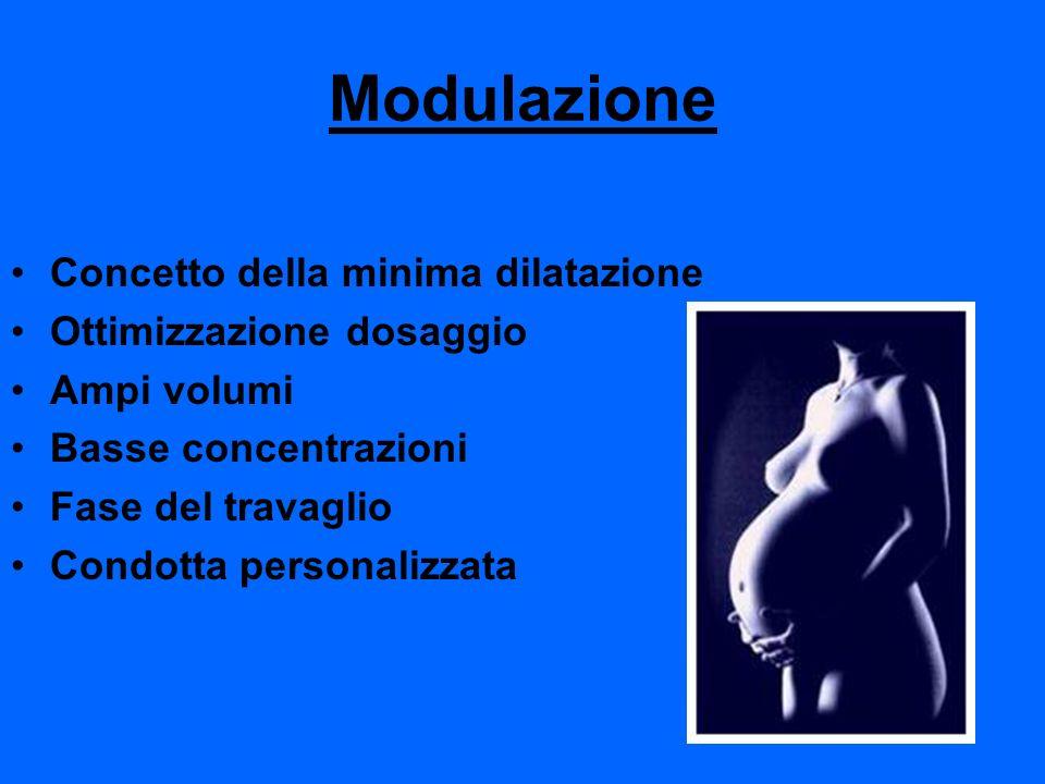 Modulazione Concetto della minima dilatazione Ottimizzazione dosaggio