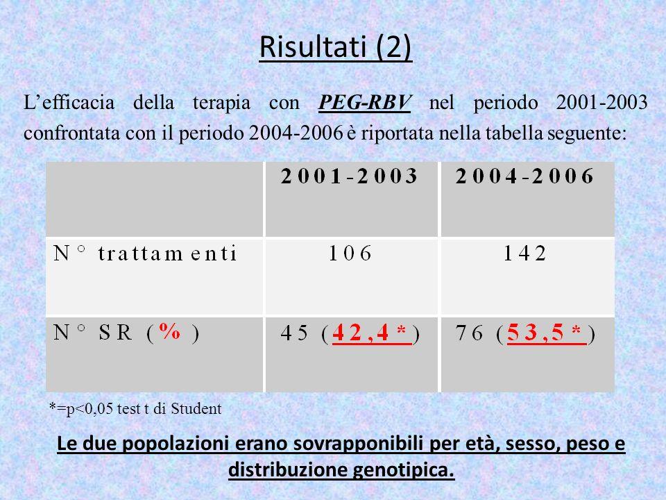 Risultati (2) L'efficacia della terapia con PEG-RBV nel periodo 2001-2003 confrontata con il periodo 2004-2006 è riportata nella tabella seguente: