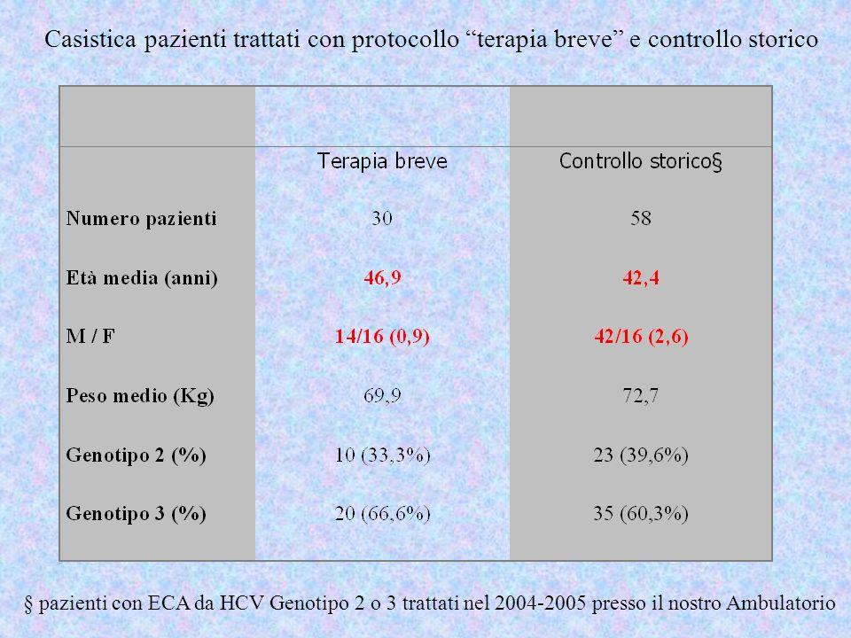 Casistica pazienti trattati con protocollo terapia breve e controllo storico
