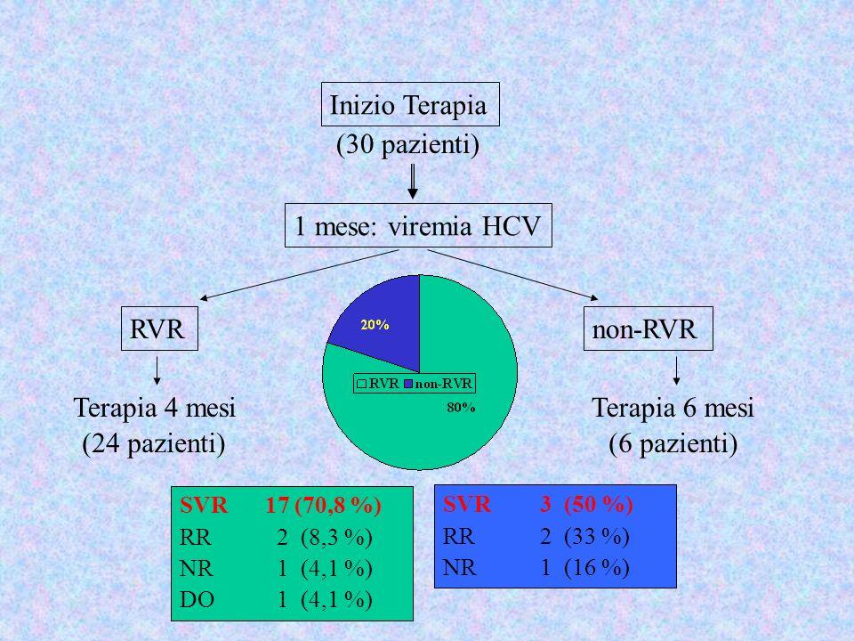 Inizio Terapia (30 pazienti) 1 mese: viremia HCV RVR non-RVR