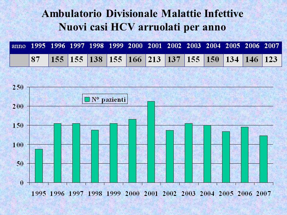 Ambulatorio Divisionale Malattie Infettive