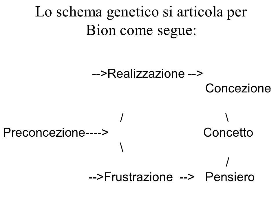 Lo schema genetico si articola per Bion come segue: