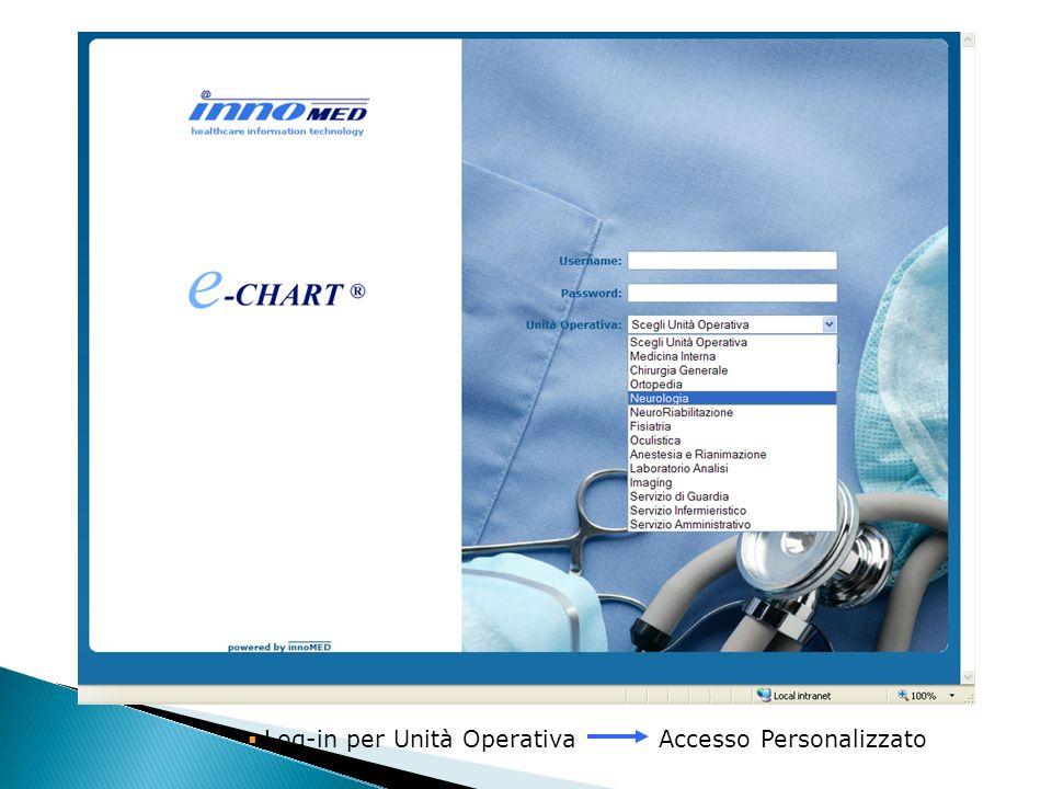 Log-in per Unità Operativa Accesso Personalizzato