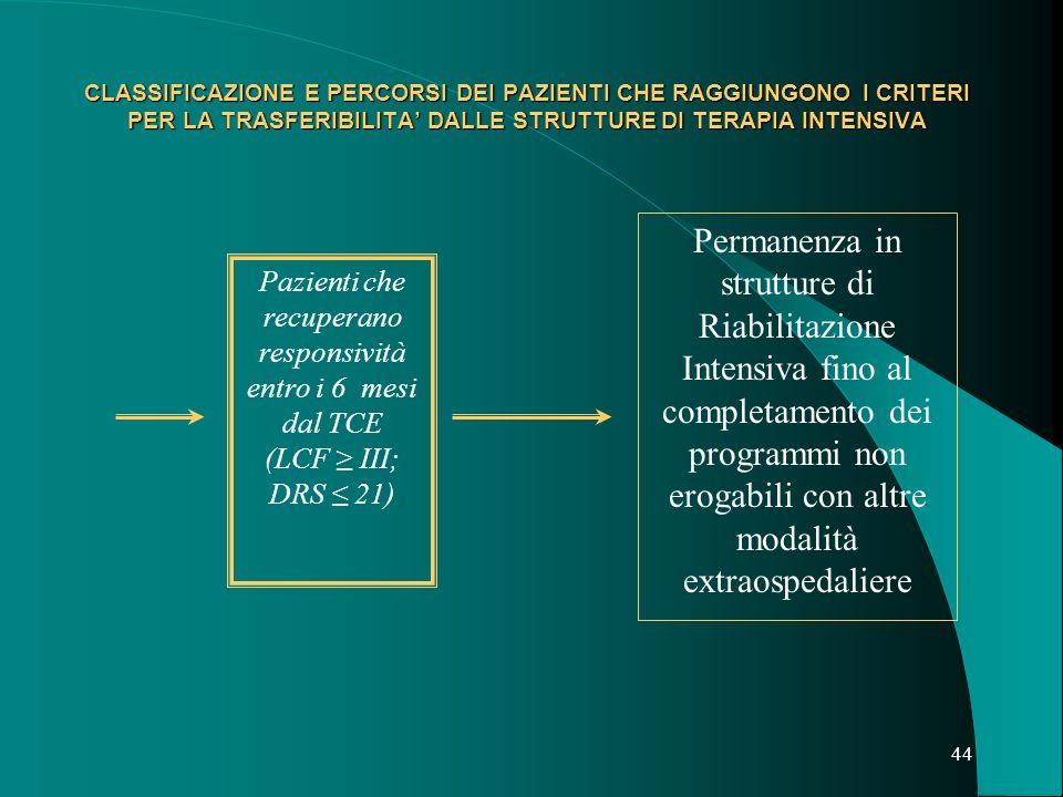 Pazienti che recuperano responsività entro i 6 mesi dal TCE
