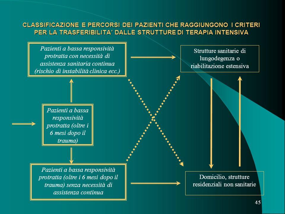 Strutture sanitarie di lungodegenza o riabilitazione estensiva