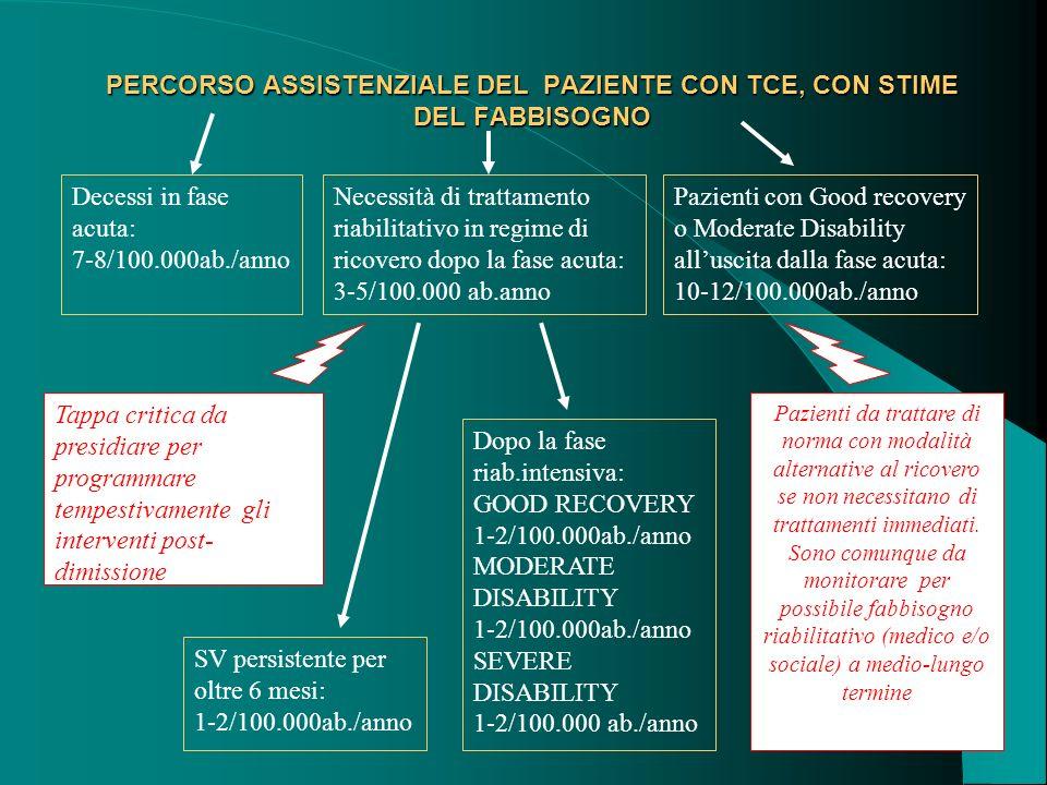 PERCORSO ASSISTENZIALE DEL PAZIENTE CON TCE, CON STIME DEL FABBISOGNO