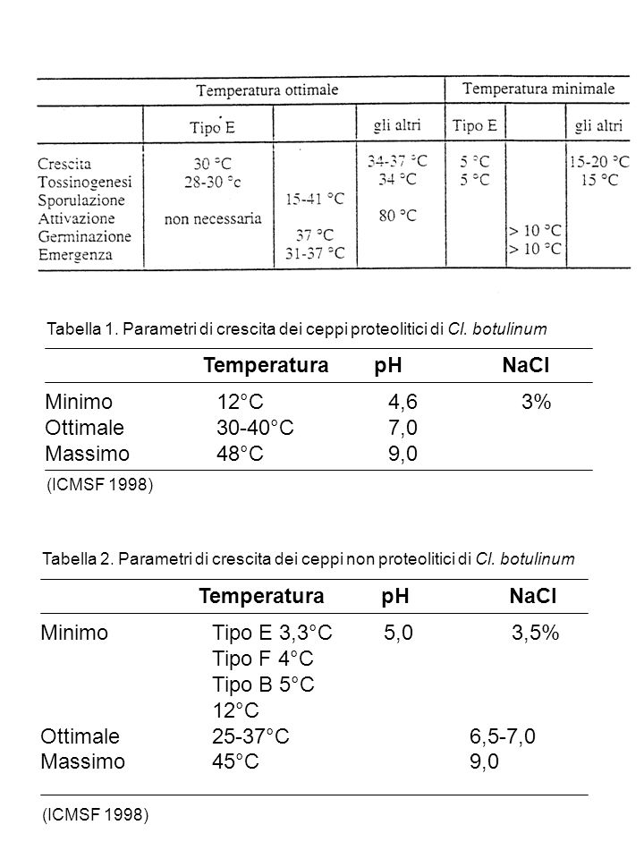 Temperatura pH NaCl Minimo 12°C 4,6 3% Ottimale 30-40°C 7,0