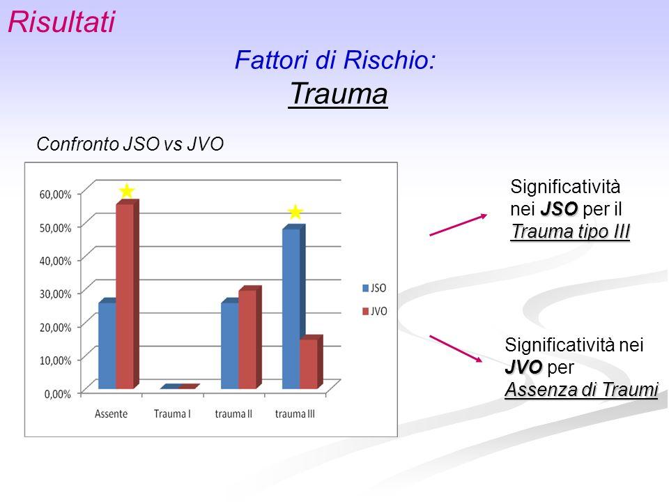 Risultati Fattori di Rischio: Trauma Confronto JSO vs JVO