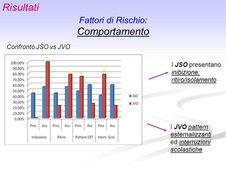Risultati Comportamento Fattori di Rischio: Confronto JSO vs JVO