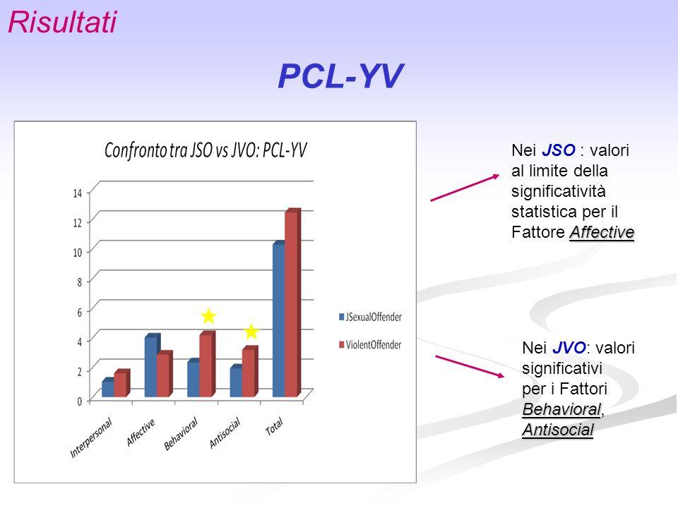 Risultati PCL-YV. Nei JSO : valori al limite della significatività statistica per il Fattore Affective.