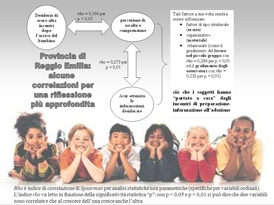 Provincia di Reggio Emilia: alcune correlazioni per una riflessione