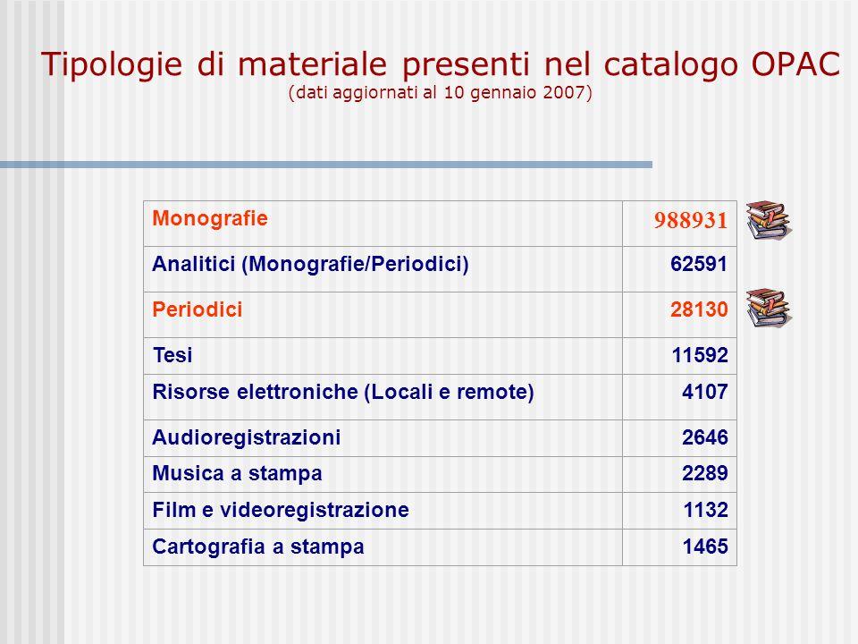 Tipologie di materiale presenti nel catalogo OPAC (dati aggiornati al 10 gennaio 2007)