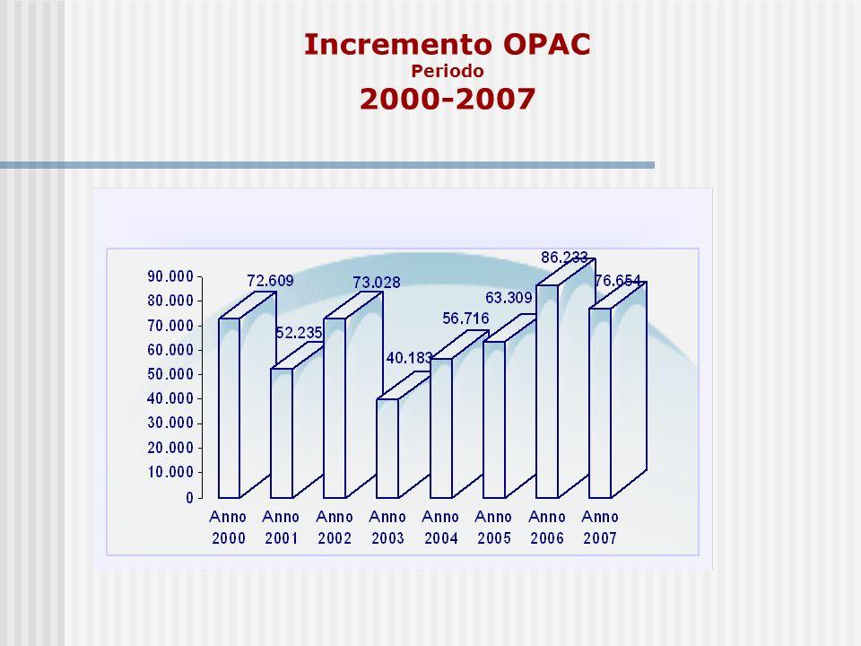 Incremento OPAC Periodo 2000-2007