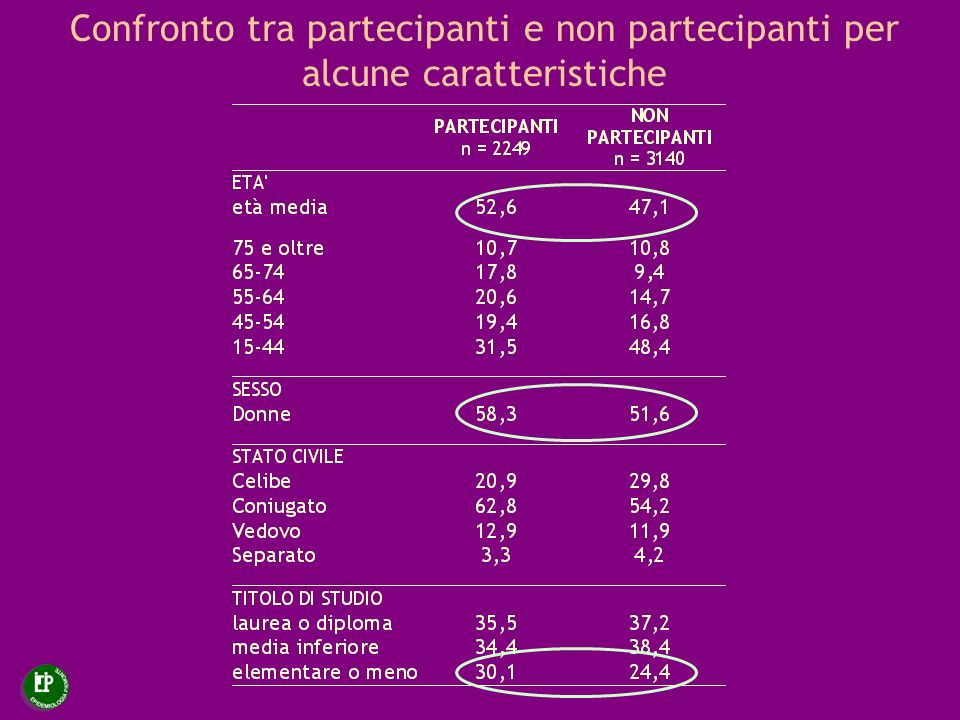 Confronto tra partecipanti e non partecipanti per alcune caratteristiche