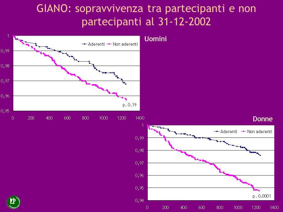 GIANO: sopravvivenza tra partecipanti e non partecipanti al 31-12-2002