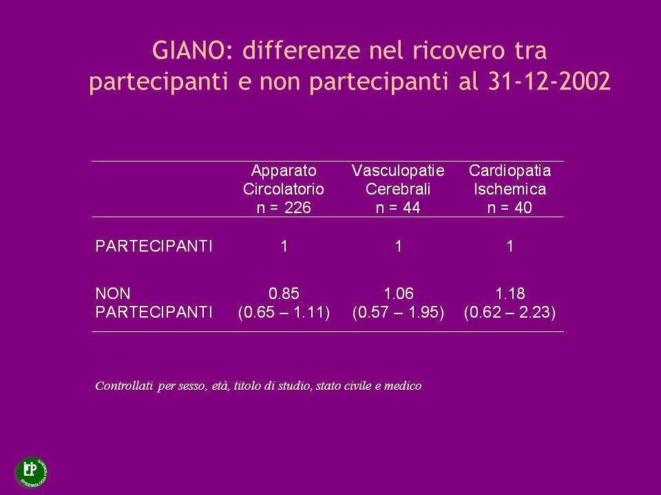 GIANO: differenze nel ricovero tra partecipanti e non partecipanti al 31-12-2002