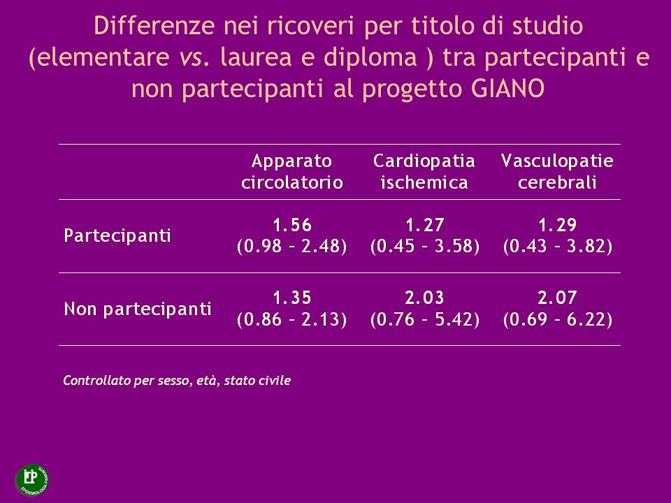 Differenze nei ricoveri per titolo di studio (elementare vs