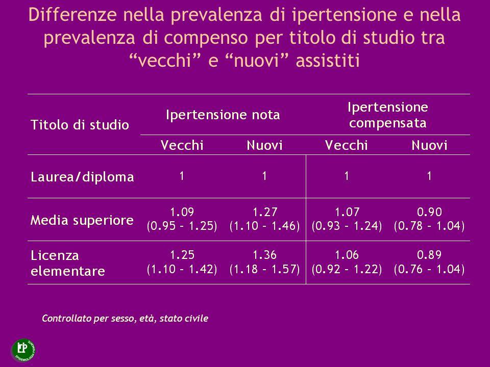 Differenze nella prevalenza di ipertensione e nella prevalenza di compenso per titolo di studio tra vecchi e nuovi assistiti
