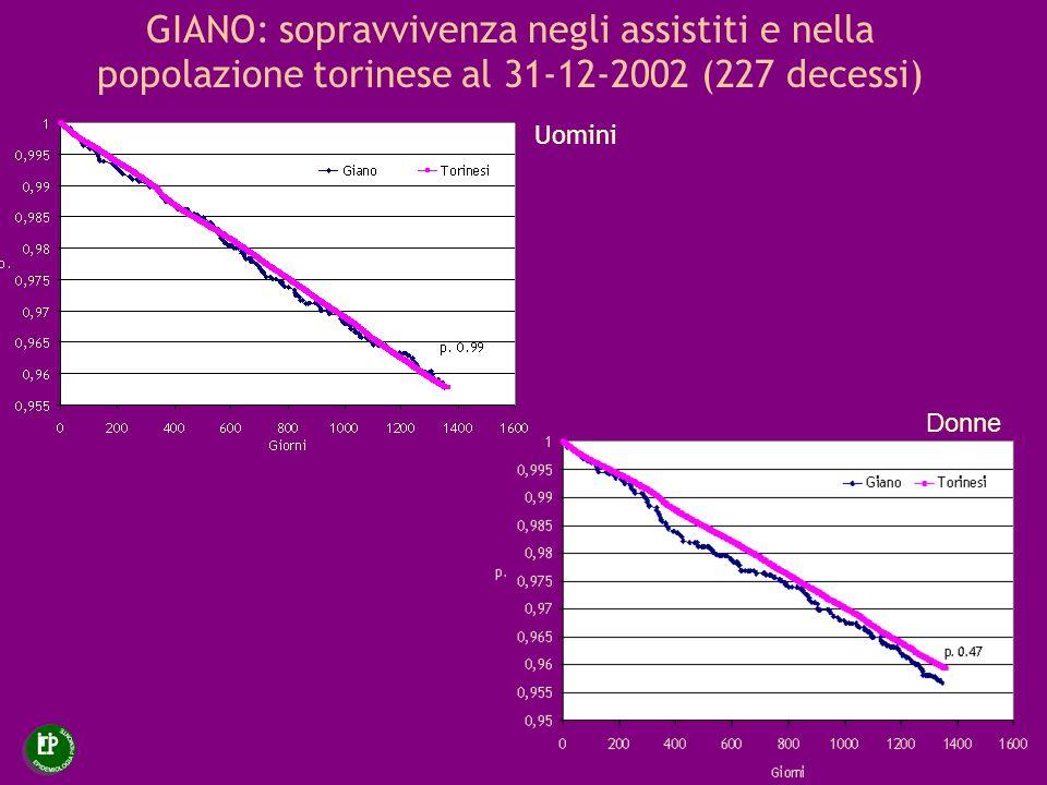 GIANO: sopravvivenza negli assistiti e nella popolazione torinese al 31-12-2002 (227 decessi)