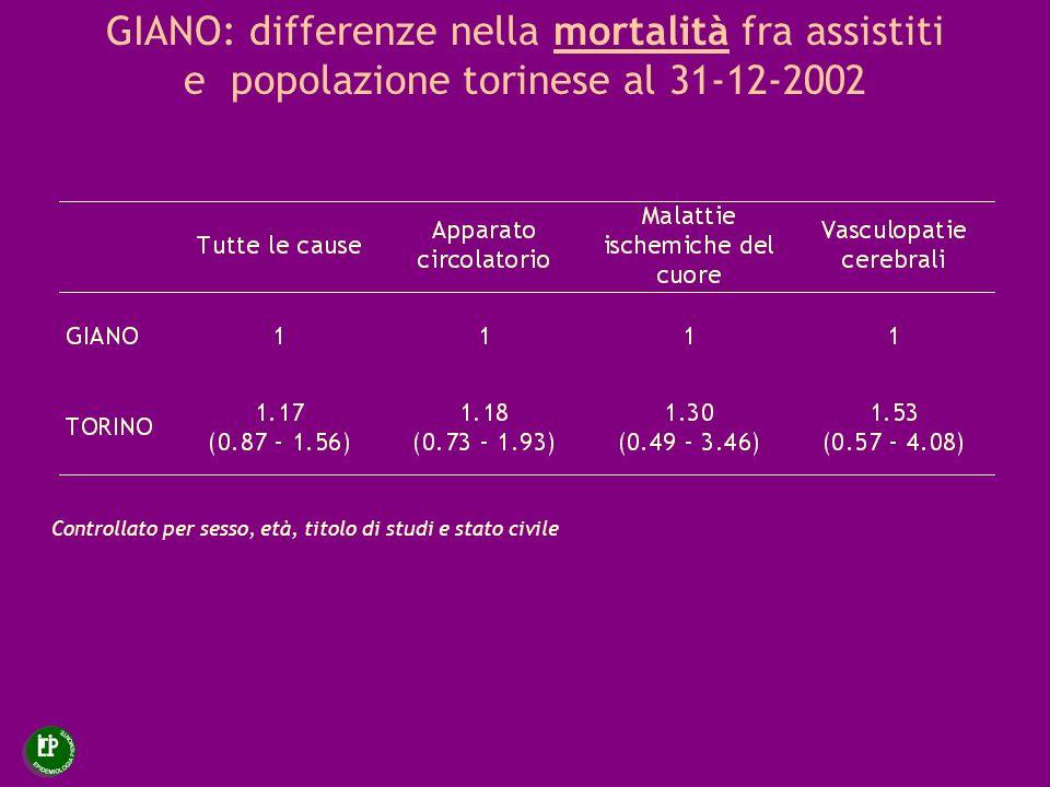 GIANO: differenze nella mortalità fra assistiti e popolazione torinese al 31-12-2002