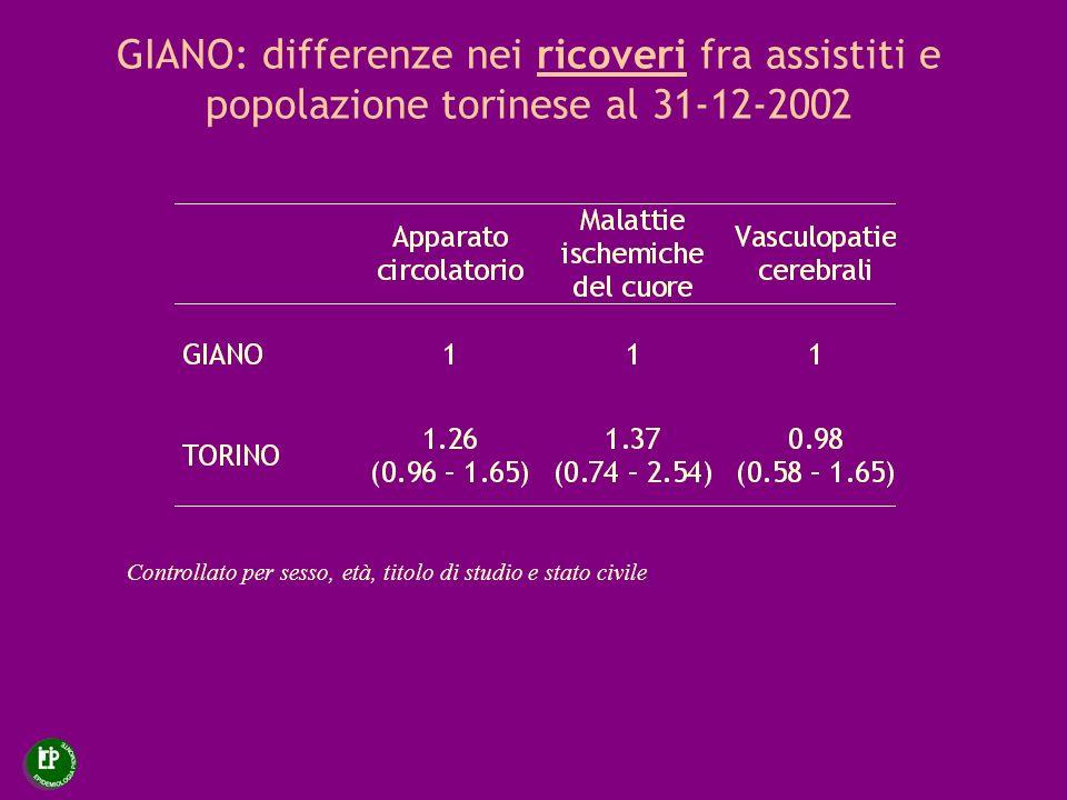 GIANO: differenze nei ricoveri fra assistiti e popolazione torinese al 31-12-2002