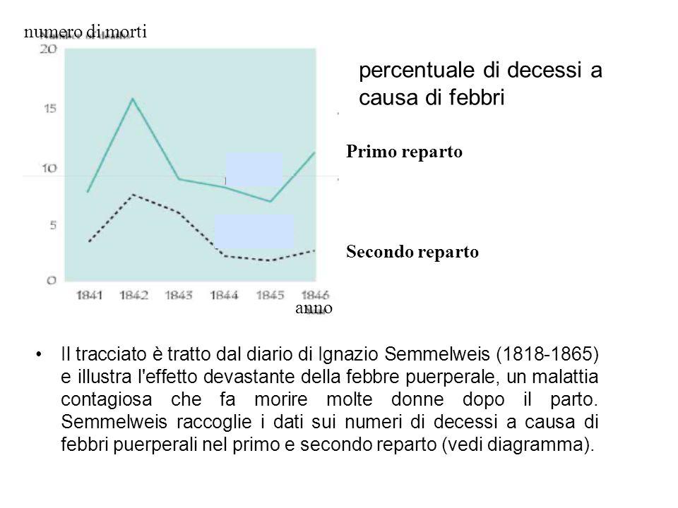 percentuale di decessi a causa di febbri