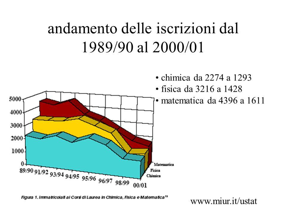 andamento delle iscrizioni dal 1989/90 al 2000/01