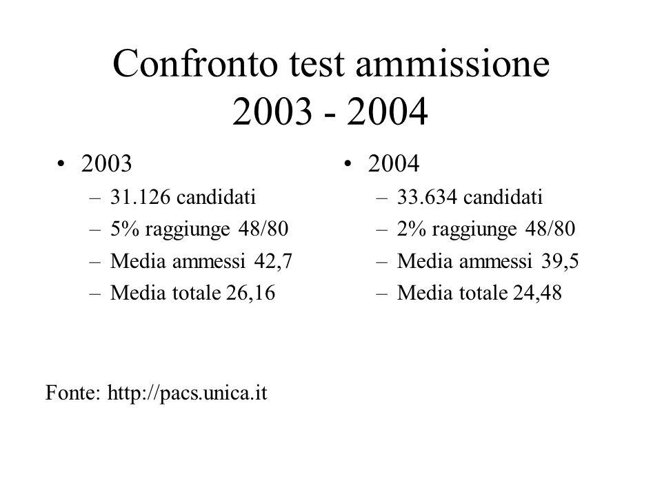 Confronto test ammissione 2003 - 2004