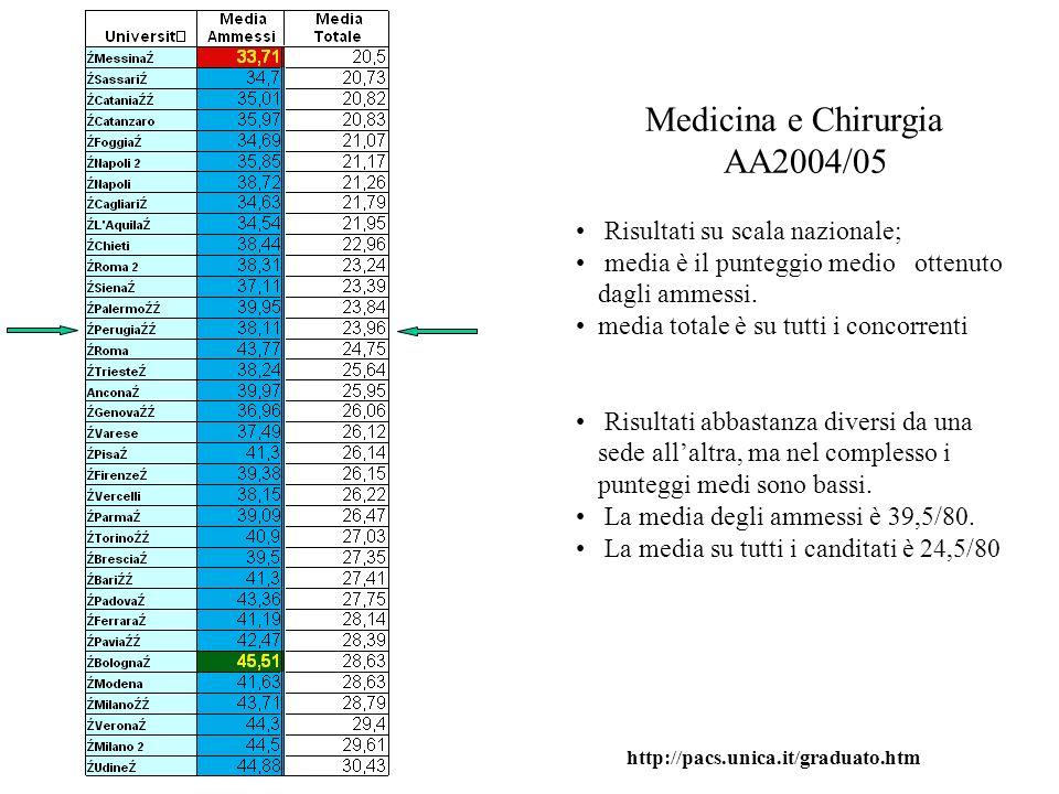 Medicina e Chirurgia AA2004/05