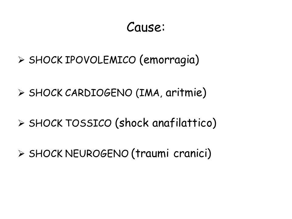 Cause: SHOCK IPOVOLEMICO (emorragia) SHOCK CARDIOGENO (IMA, aritmie)