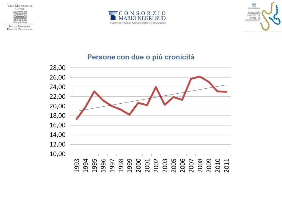 Il problema delle pluri-cronicità, tipico delle persone anziane, è evidente sa quest'altro dato ISTAT.